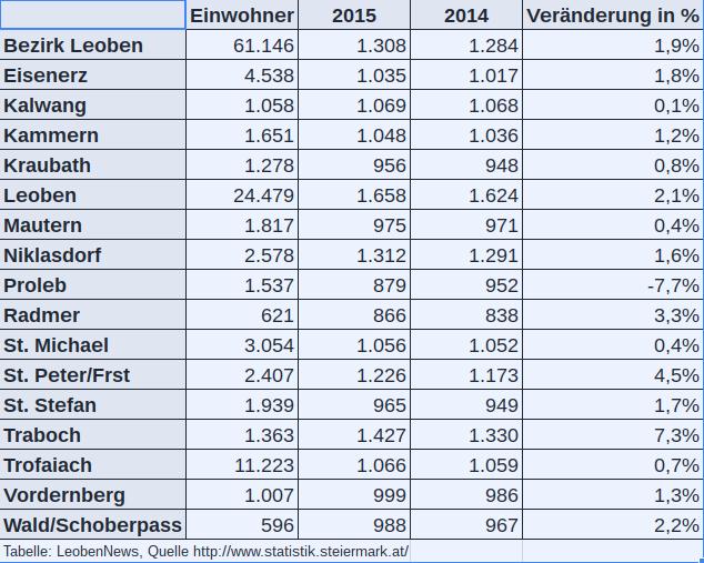 Steuerkraft Gemeinden Leoben
